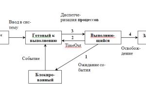 Типы архитектуры ос