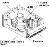 Жесткие магнитные диски отличаются