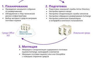 Сервер office 365
