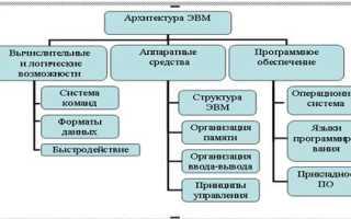 Архитектура аппаратных средств