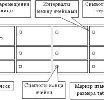 Перечислите способы создания таблиц в word