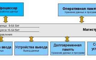 Магистрально модульный принцип архитектуры пк