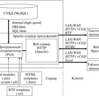 Архитектура веб приложений