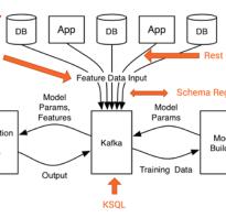 Архитектура машинного обучения