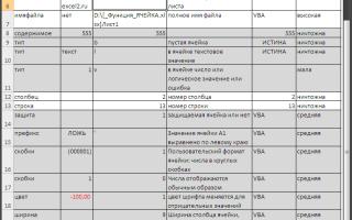 Excel текущая ячейка