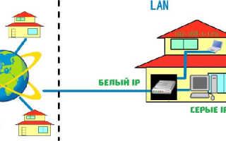 Как сделать белый ip адрес