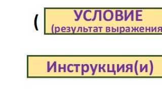 Else without if ошибка
